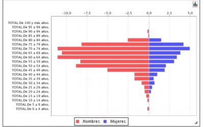 datos Andalucía